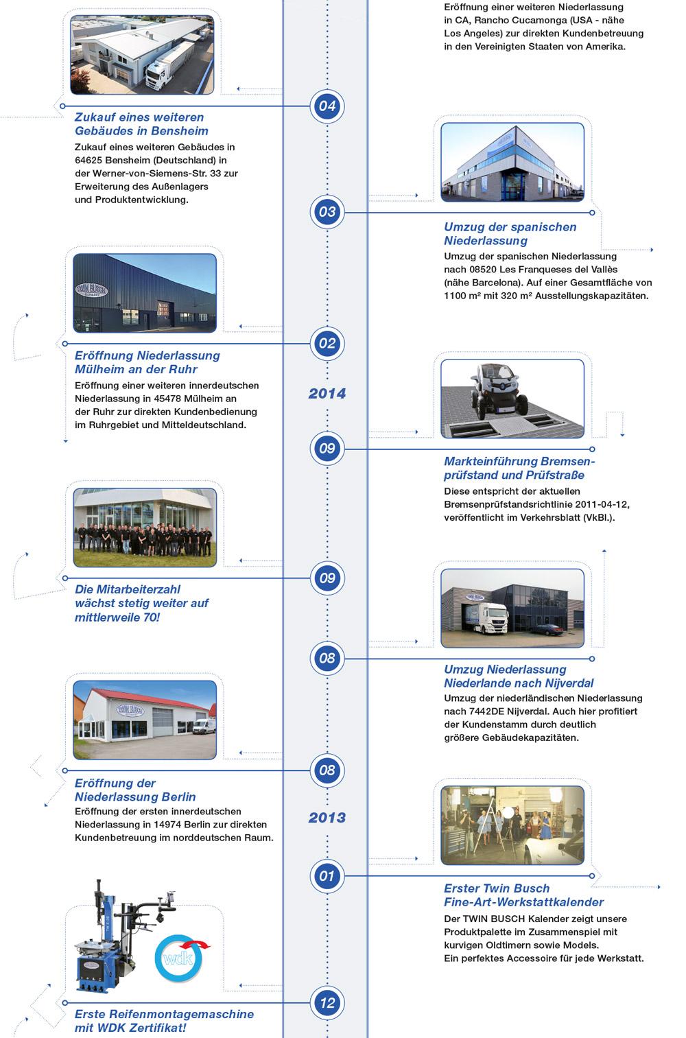 Twin Busch Firmenchronik