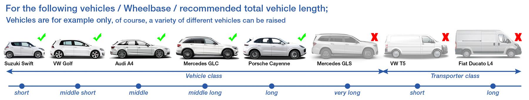 Vehicle type Wheelbase