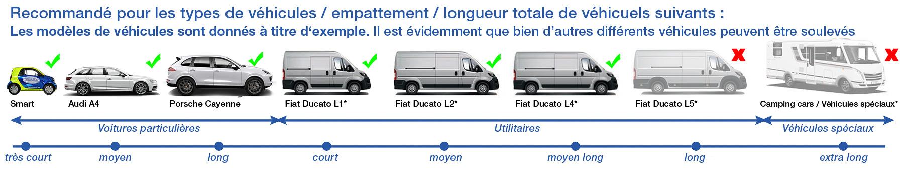 Type de véhicules / Empattement