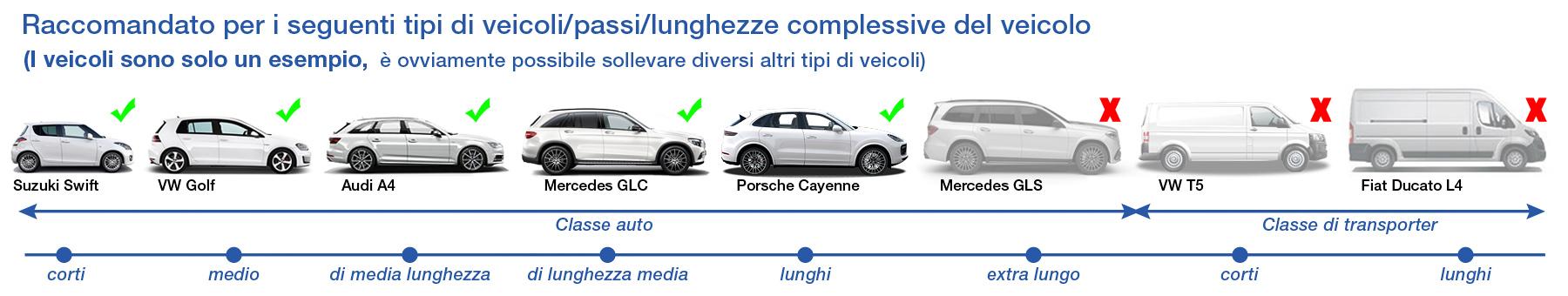 Fahrzeugtypen Radstände